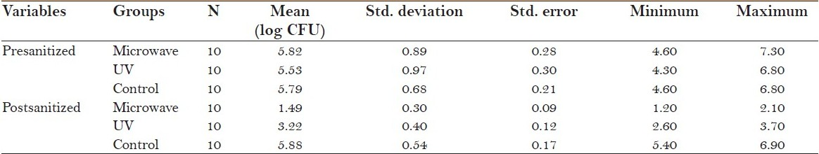 Table 1: Descriptive statistics of the measured variables of the various groups