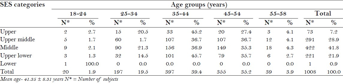 Table 1: Age-wise distribution of the study population among different socioeconomic categories