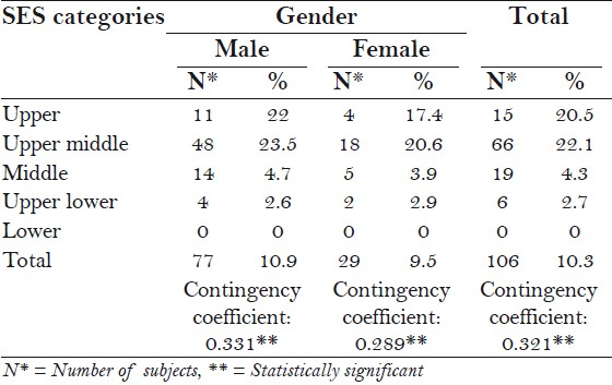 Table 3: Prosthetic status gender wise among different SES categories