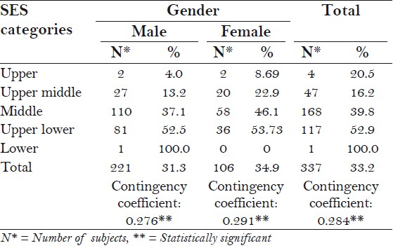 Table 4: Prosthetic needs gender wise among different SES categories