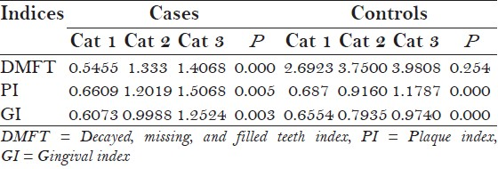 Table 3: Intragroup distribution of oral diseases