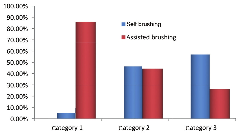 Figure 1: Method of brushing in autistic group