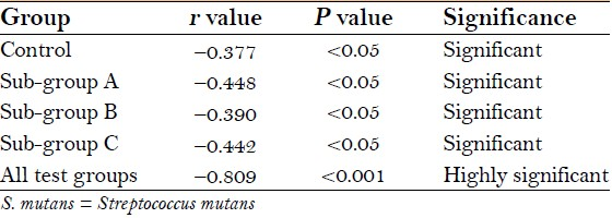Table 2: Pearson's correlation analysis of S. mutans count and Oratest time for control and test groups