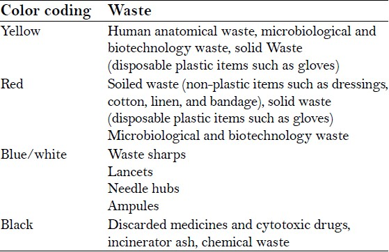 Table 6: Different categories of waste and their color‑coded disposal