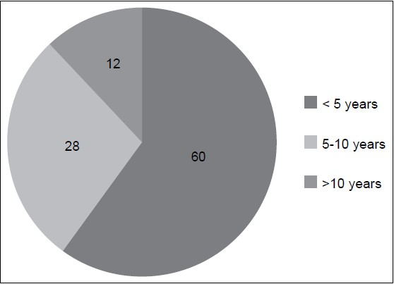 Figure 1: Distribution of practitioners based on the number of years of practice