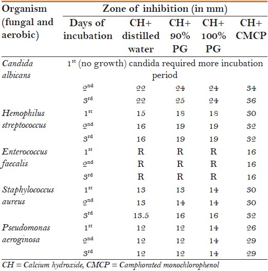 Table 1: Antibacterial activity of calcium hydroxide with various vehicles