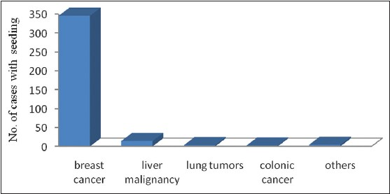 Figure 1: Bar chart showing risk of tumor cell seeding specific to type of tumor
