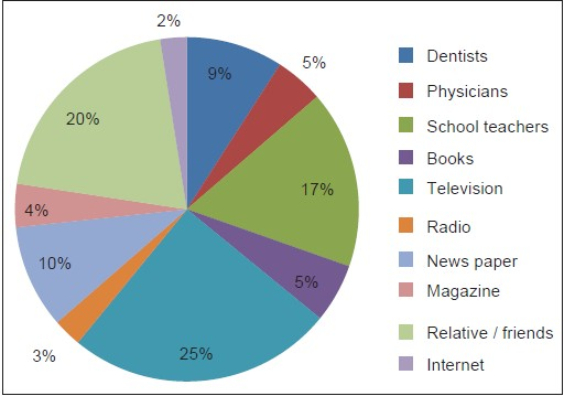 Figure 2: The distribution of students according to their sources of information regarding oral health
