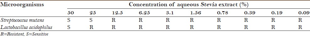 Table 3: Minimum inhibitory concentration of aqueous <i>Stevia</i> extract against Streptococcus mutans