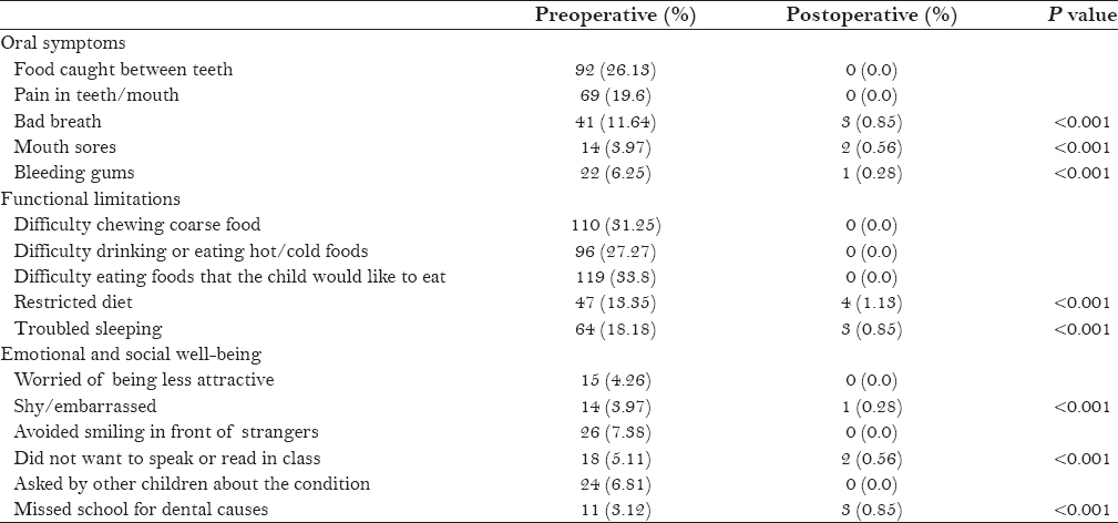 Table 4: Perceived outcomes after full dental rehabilitation under general anesthesia