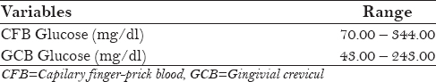 Table 2: CFB and GCB Glucose levels