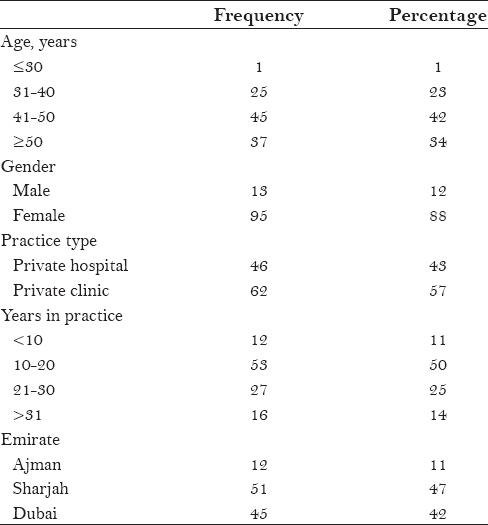 Table 1: Demographic data of the study participants