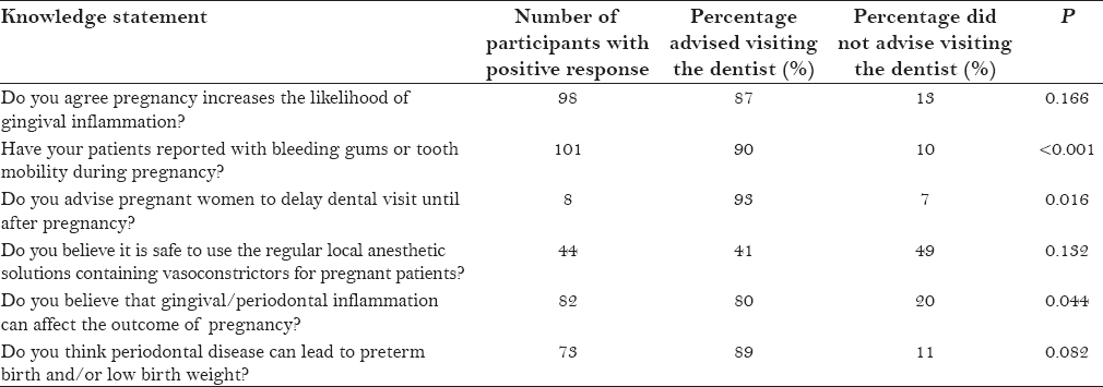 Table 7: Advising dental visit during pregnancy and gynecologists' knowledge about oral health