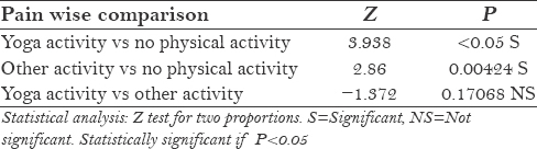 Table 3: Pain wise comparison between dentists in relation with their physical activity