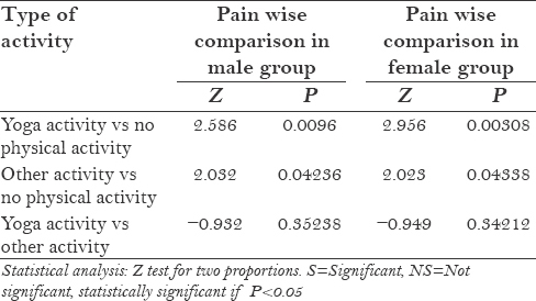 Table 4: Musculoskeletal pain wise comparison in male and female dentist groups in relation with their physical activity