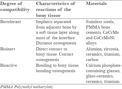 Table 1: Classification of materials according to their biocompatibility