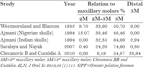 Table 2: Comparison of some data from the literature on the positional variance of the GPF with respect to the maxillary molars