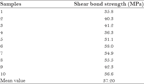 Table 2: Values of shear bond strength of veneering porcelain to base metal alloy substructure after aging (group II)