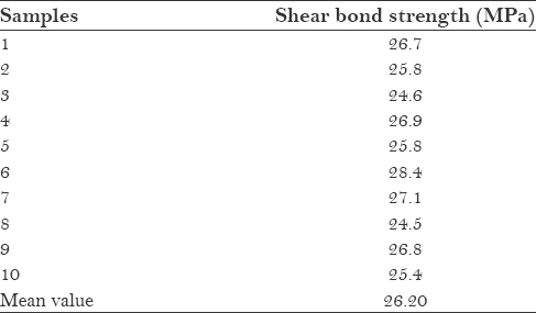 Table 4: Values of shear bond strength of veneering porcelain to zirconia substructure after aging (group IV)