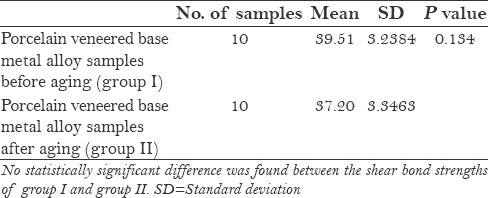 Table 6: Comparison between mean values obtained from group I and group II