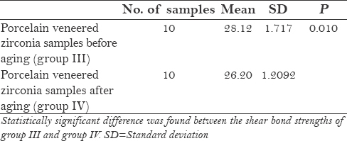 Table 7: Comparison between mean values obtained from group III and group IV