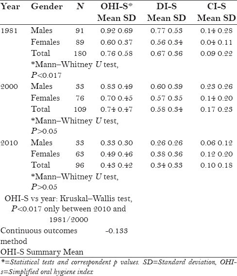 Table 2: Oral hygiene status of Greek dental students by gender and year of examination and meta-analysis of OHI-S scores