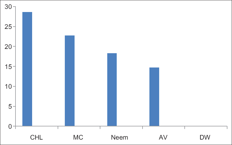 Figure 1: Inter-group comparison of inhibitory zone by various root canal irrigants. CHL=Chlorhexidine gluconate, MC=M Citrifalia, Neam=Neem extract, AV=Aleo vera, DW=Disilleed water