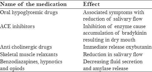 Table 1: Individual drugs and their effect on salivary flow