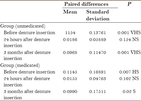 Table 5: Intra group comparison of differences between the means of salivary flow rate in the unmedicated and the medicated groups