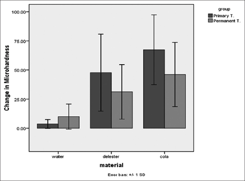 Journal of international society of preventive and community comparison of the microhardness of primary and permanent teeth after immersion in two types of carbonated beverages fandeluxe Gallery