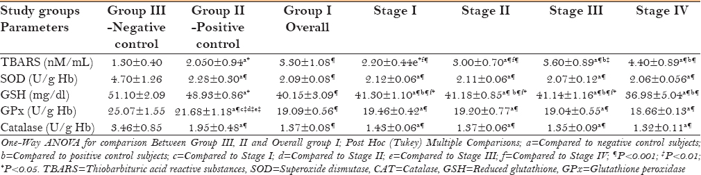 Table 2: Comparison of TBARS, SOD, GSH, GPx, and Catalase among control groups and group I as well as among clinical stages of leukoplakia group with control groups (All values are expressed in mean±SD)