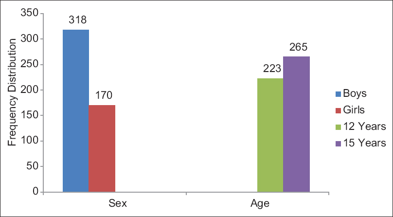 Figure 1: Tobacco consumption according to sex and age