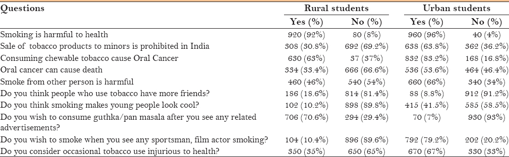 Table 3: Descriptive statistics for knowledge and attitudes related to tobacco use and its health impact