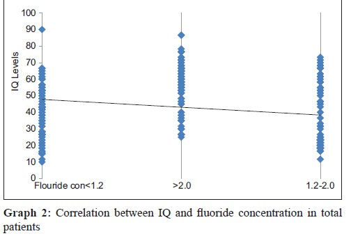 Effect of fluoridated water on intelligence in 10-12-year-old school