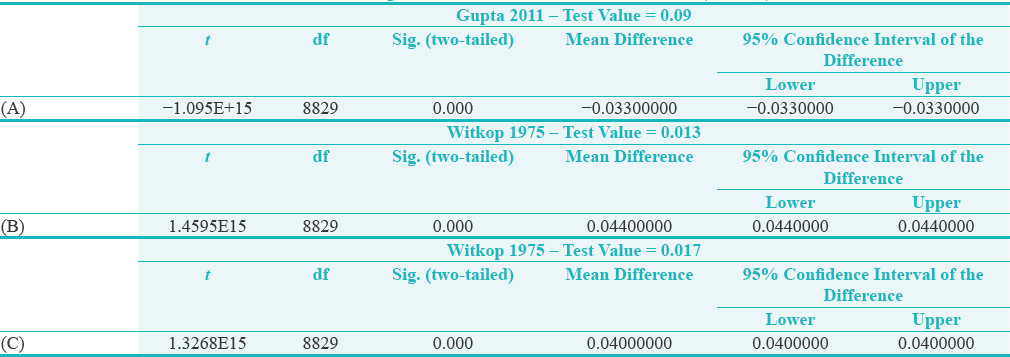 Table 3: <i>t</i>-tests to compare our study's prevalence rate with Gupta 2011 (A) and Witkop 1975 (B and C) prevalence rates of DI; the significant difference in the three tests (<i>P</i><0.05)
