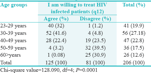 Table 1: Age group versus q12 (I am willing to treat HIV infected patients)