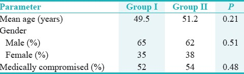 Table 1: Comparative assessment of the two study groups in terms of various parameters