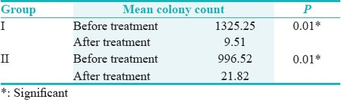 Table 3: Comparison of colony counts before and after the treatment therapy
