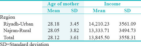 Table 1: Age and monthly income of the mothers in the study