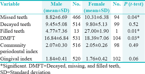 Table 3: Comparison of dental indices between male and female addicts to opium