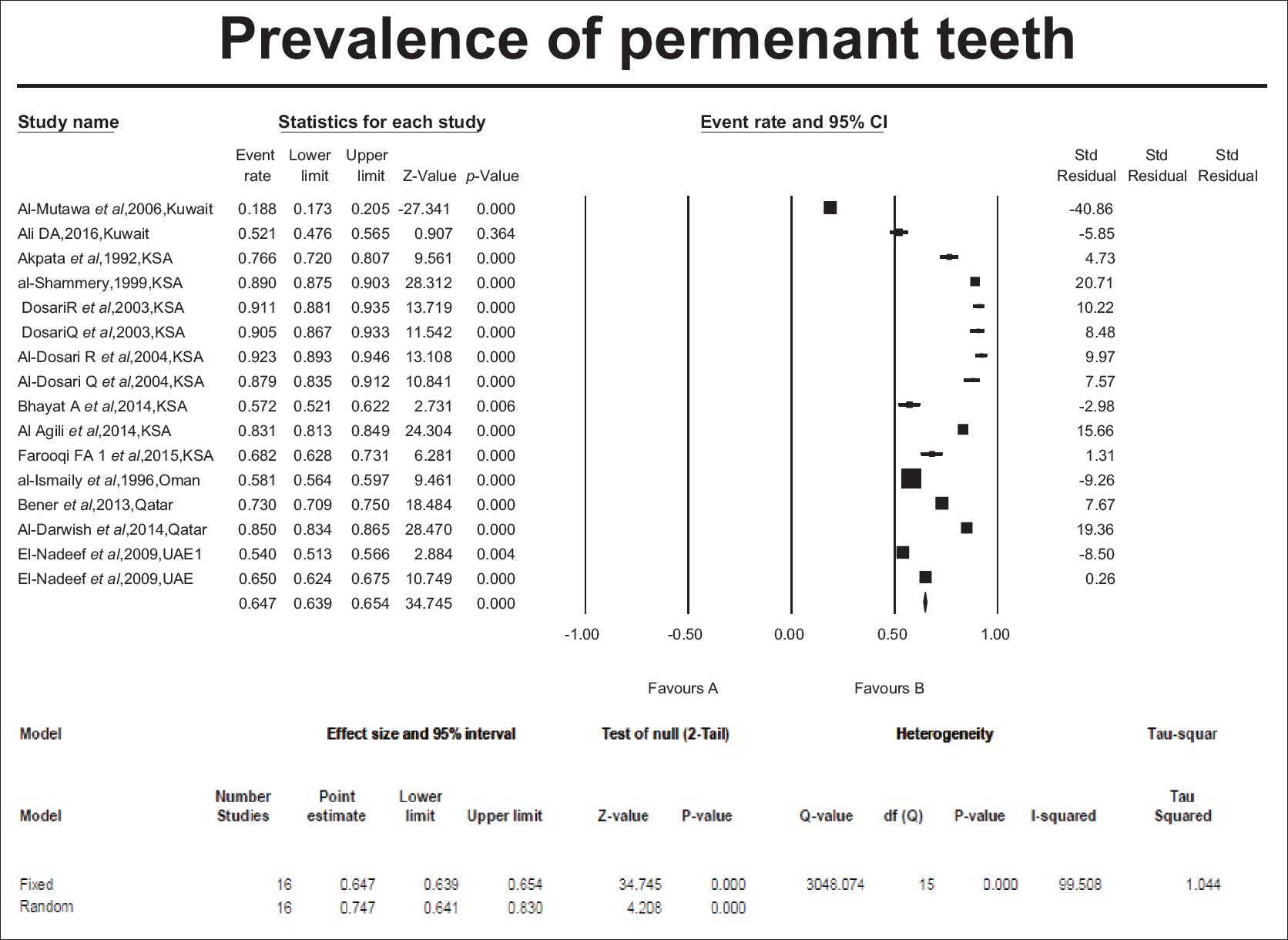 Figure 3: Study-specific and summary effect estimates (mean and 95% confidence interval [CI]) for prevalence of caries in permanent dentition