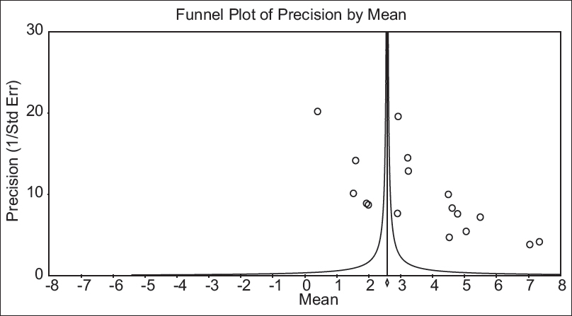 Figure 4: Bias in the mean decayed, missing and filled teeth of permanent dentition studies