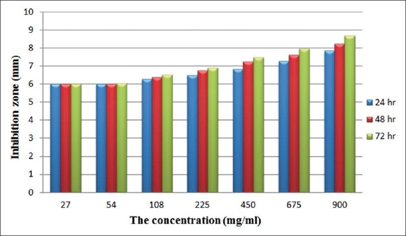 Figure 2: The mean of inhibition zone of <i>Lactobacillus acidophilus</i> different concentrations of <i>Cyperus rotundus</i> extract