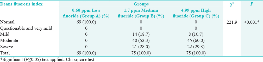 Table 4: Intergroup comparison based on the levels of dental fluorosis