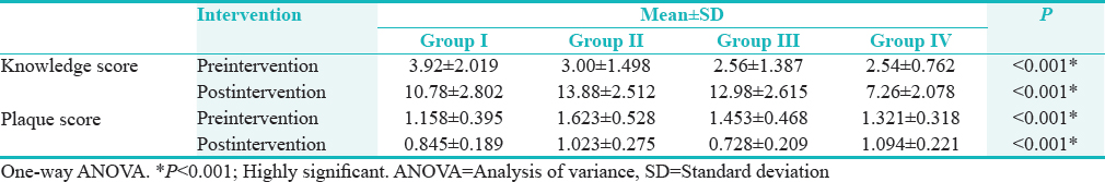 Table 2: Summary statistics of knowledge scores and plaque scores pre- and post-intervention