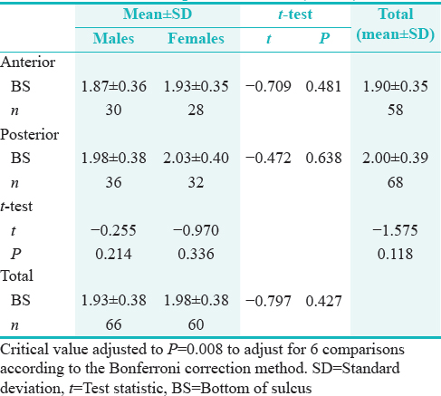 Table 5: Differences in mean bottom of sulcus measurements between males and females and between anterior and posterior teeth (<i>n</i>=126)