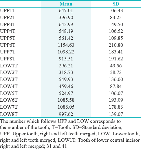 Table 3: Volume values for each category of tooth