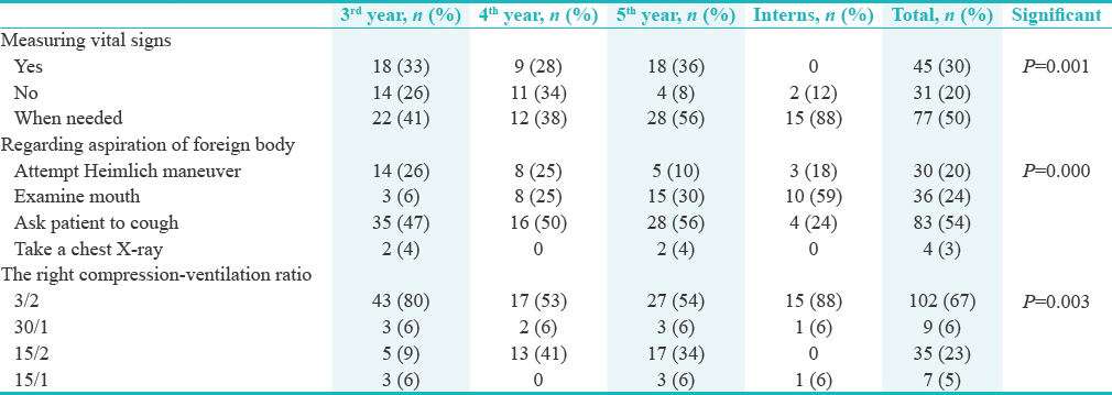 Table 2: Response rate of the participants (based on the academic level) on different parameters evaluated