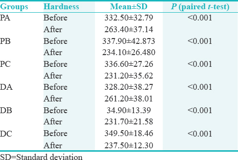 Table 2: Comparison of the microhardness before and after effect of chocolate and candies in each group (<i>n</i>=10) (paired <i>t</i>-test)