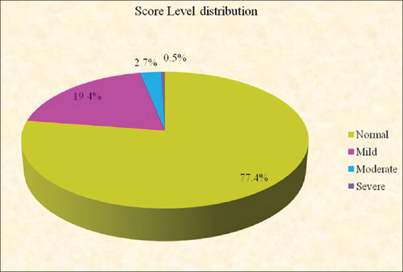Figure 1: Temporomandibular disorder score distribution